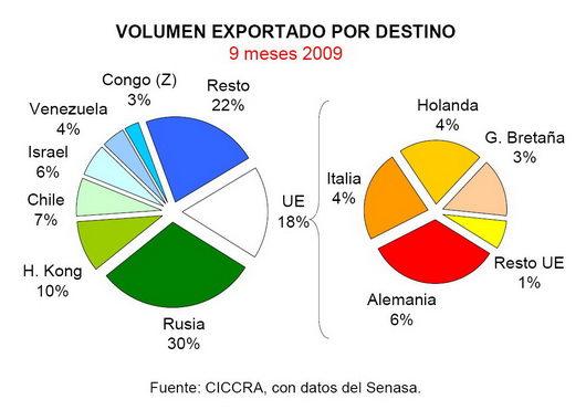 exportation viande argentine