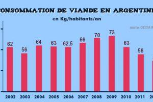 consommation-viande-argentine