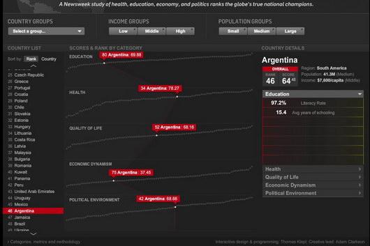 classement Argentine