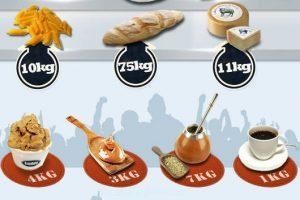 infographie alimentation des argentins